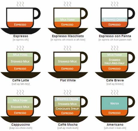 эспрессо \ coffee chart espresso